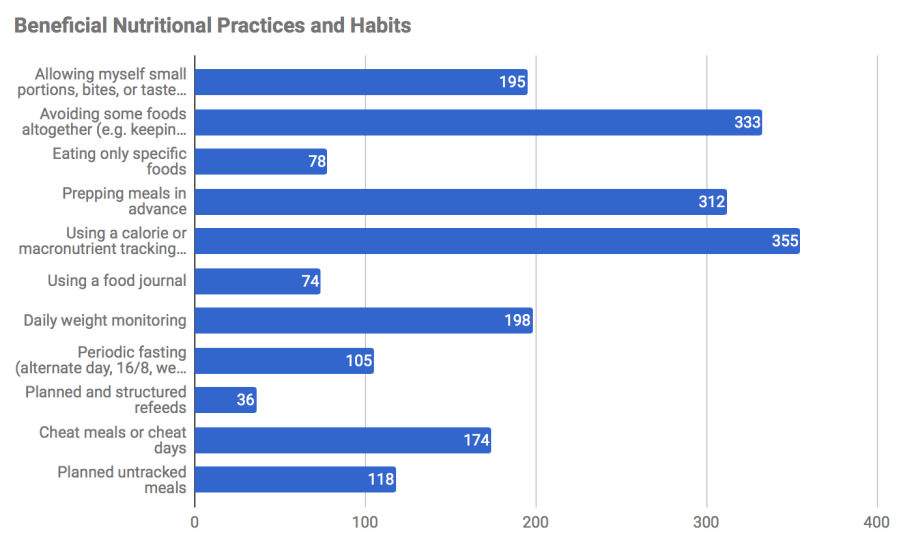 Horizontal bar graph indicating the self reported data of 427 respondents regarding the daily habits and practices implemented that help them to be successful within their chosen dietary approach