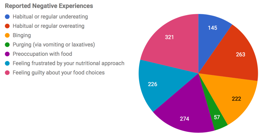 A pie chart indicating the self-reported negative experiences of 427 dieters.