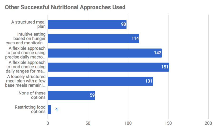 A horizontal bar graph depicting the self-reported data of 427 respondents regarding nutritional approaches that they had found to be successful in their experiences